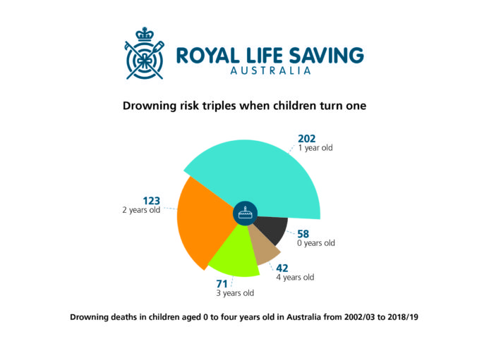 Royal Life Saving keep watch guide