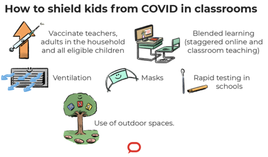 The Conversation Infographic: How to shield kids from COVID-19 in the classroom
